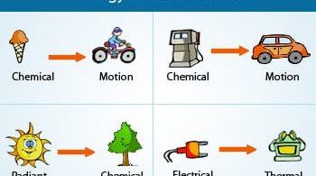 Termodinamik Nedir? Termodinamik Yasaları Kısaca