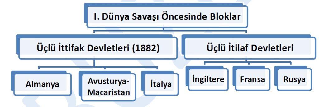 1. Dünya Savaşı'nın Sebepleri ve Osmanlı Devleti 3 – 1.dunya savaşı taraflar