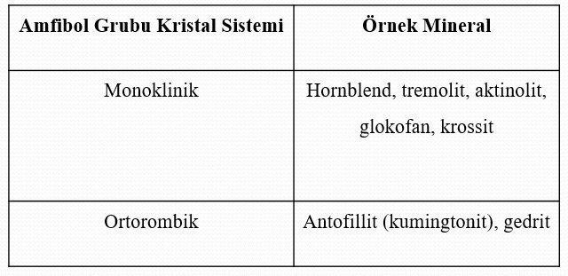 Amfibol Mineralleri 1 – amfiboll grubu