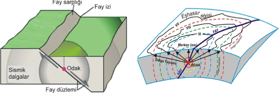 Deprem ile İlgili Kavramlar 1 – image 16