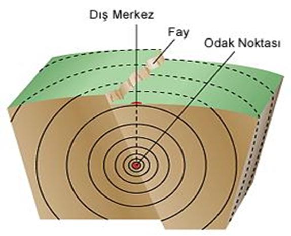 Deprem ile İlgili Kavramlar