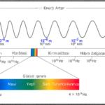 Güneş Işığı Spektrumu