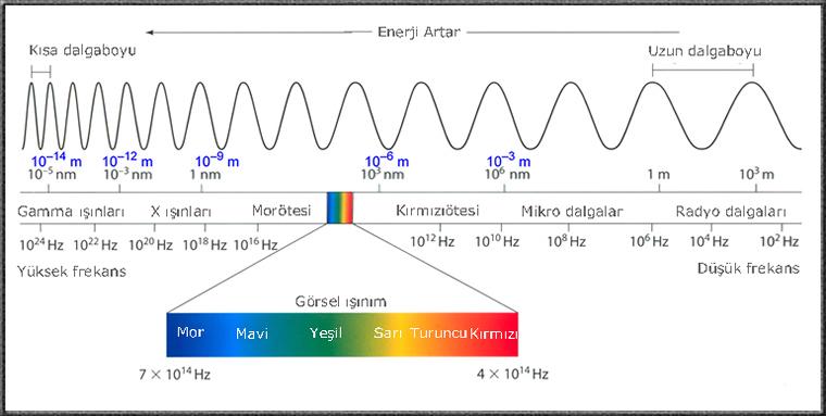 Güneş Işığı Spektrumu 4 – image 4