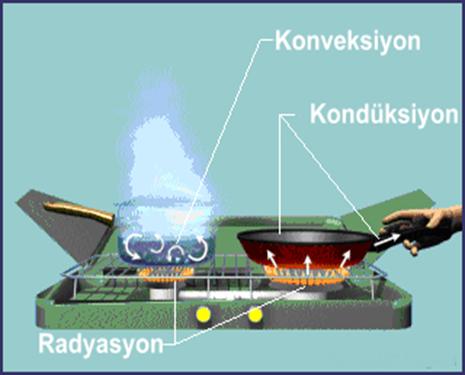 Sıcaklığın Değişimi ve Isınma 1 – image 5