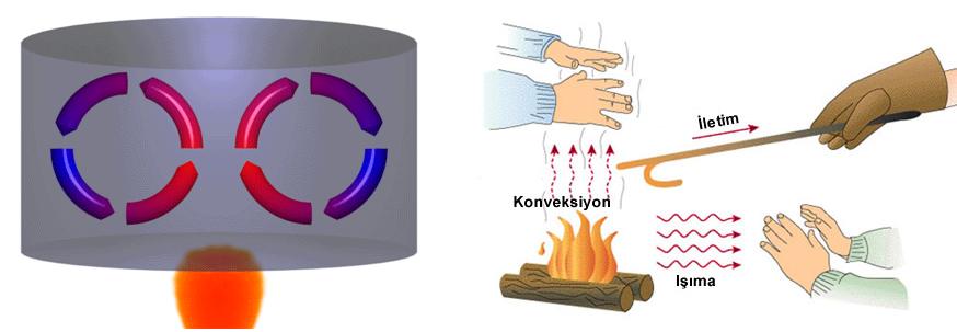 Sıcaklığın Değişimi ve Isınma 2 – image 6