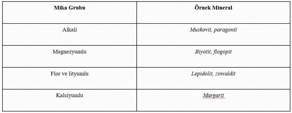 Mika Mineralleri 1 – mika grubu
