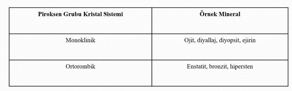 Piroksen Mineralleri 1 – piroksen grubu