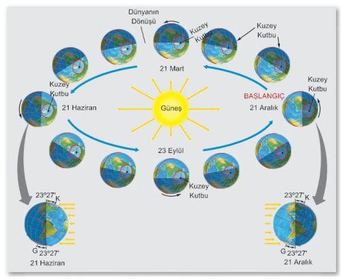 Dünya'nın Hareketleri ve Sonuçları Nelerdir? 2 – dünyanın hareketleri