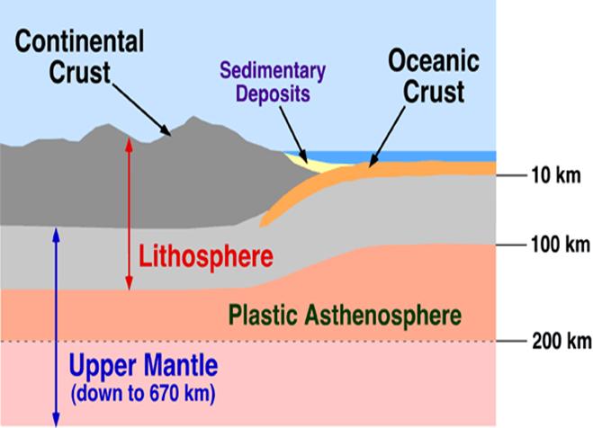 Yerkürenin İç Yapısı (Detaylı) 4 – image 3