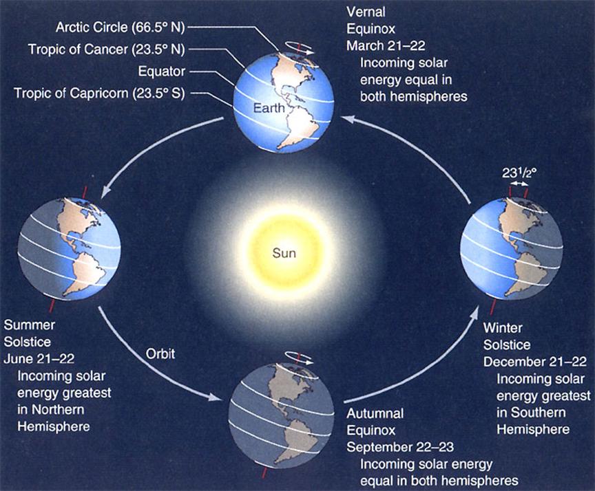Dünya'nın Hareketleri ve Sonuçları Nelerdir? 7 – image 32