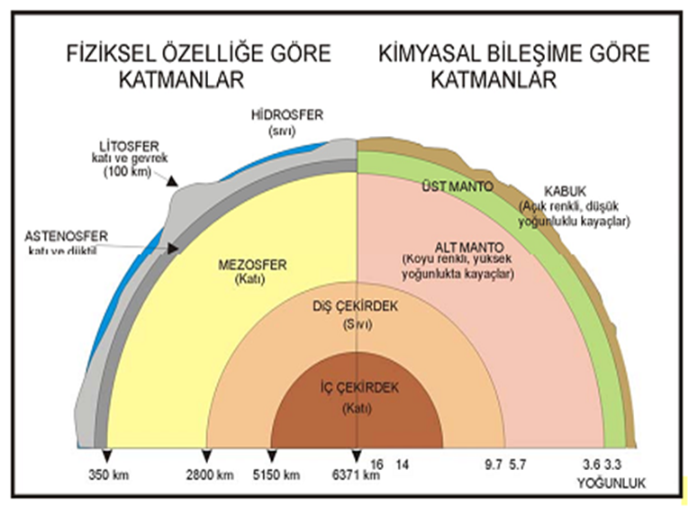 Yerkürenin İç Yapısı (Detaylı) 3 – image 4