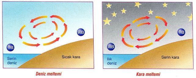 Rüzgar Çeşitleri Nelerdir? 3 – image 42