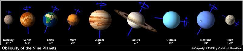 Güneş Sistemindeki Cisimlerin Sınıflandırılması