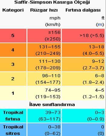 Tropikal Siklon (Kasırga) Nedir? İklim Değişikliğinin Etkisi. 7 – image 73