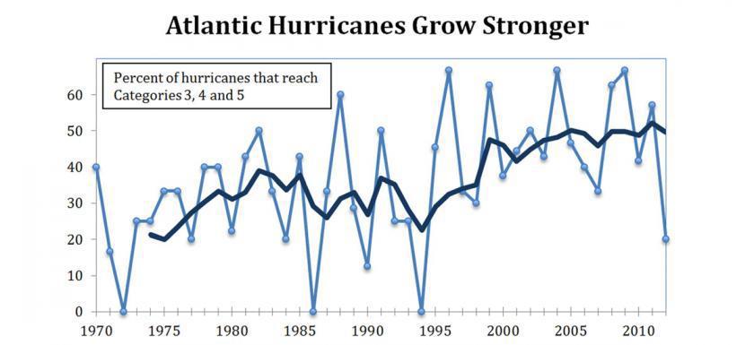 Tropikal Siklon (Kasırga) Nedir? İklim Değişikliğinin Etkisi. 8 – image 74