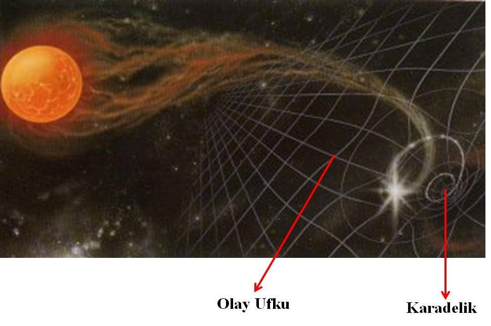 Kara Delik Nedir? Kara Delik Nasıl Oluşur? 1 – image 8