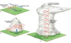 Tornado (Hortum) Nedir? İklim Değişikliğinin Etkisi?