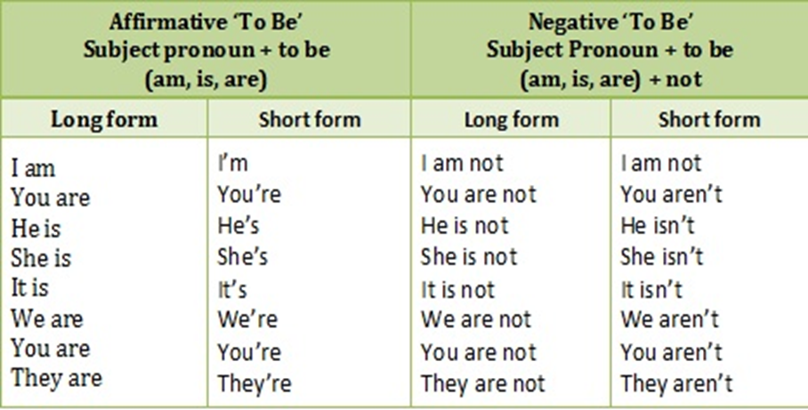 To Be (am, is, are) Konu Anlatımı 2 – image 85