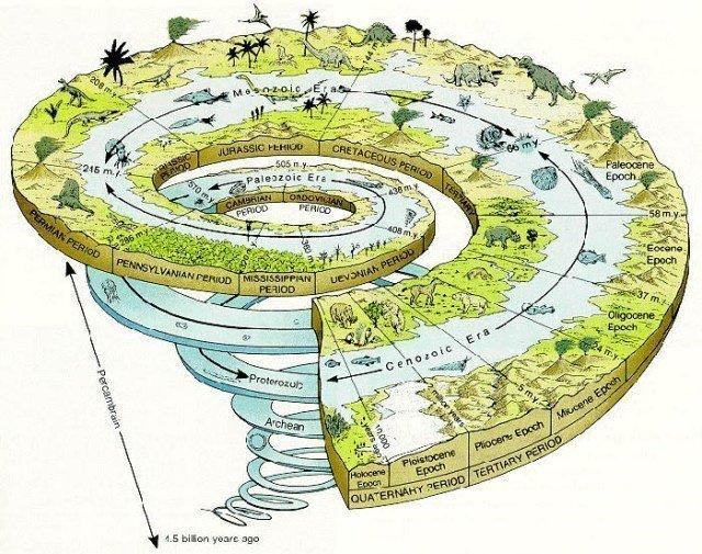 Jeolojik Zaman ve Devirler 2 – jeolojik zamanlar