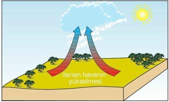 Yağış Türleri Nelerdir? 3 – konvektif yağış