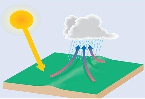 Rüzgar Çeşitleri Nelerdir? 3 – rüzgar çeşitleri