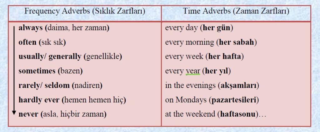 Geniş Zaman (Simple Present Tense) Konu Anlatımı 1 – simple present