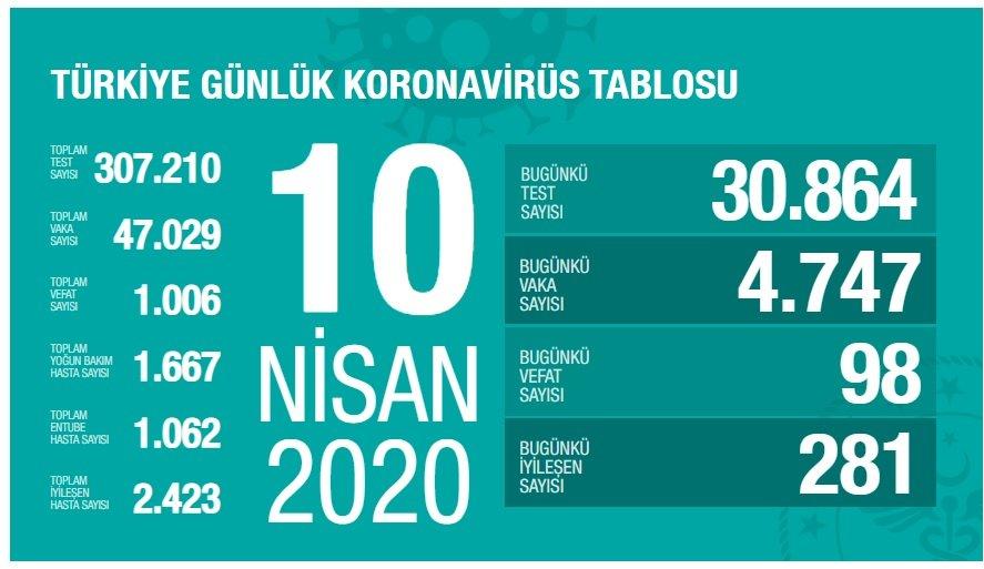 Şampiyonlar Ligi Müziği'nin geçmişi ve Türkçesi... 3 – 10 nisan türkiye koronavirüs tablosu