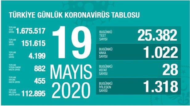Türkiye Günlük Koronavirüs Tablosu