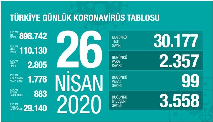 Kestane balının yararları ve yan etkileri 9 – 26 Nisan Türkiye koronavirüs tablosu