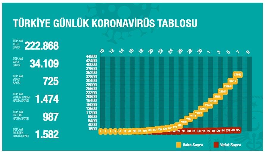 TYT Türk'ün sahibi kimdir? 3 – 7 Nisan Koronavirüs Raporu tablo