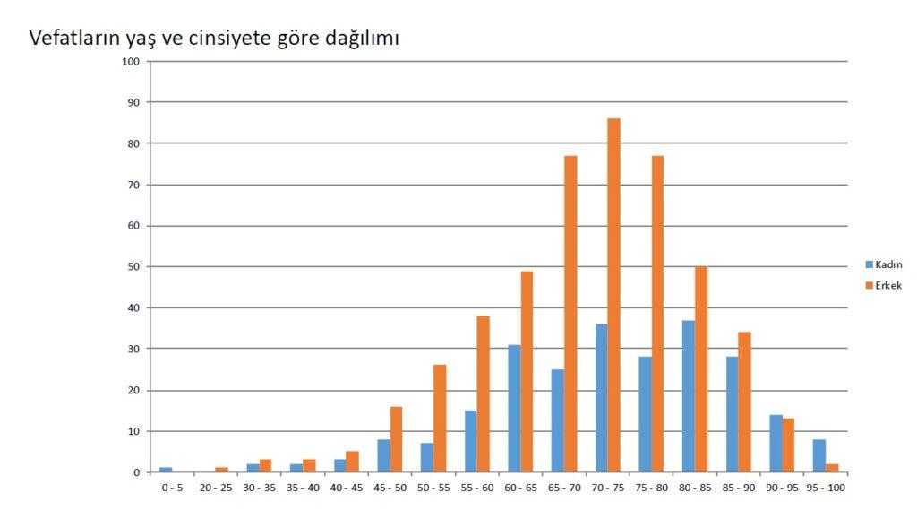 Türkiye İllere Göre Koronavirüs Yoğunluk Haritaları Açıklandı 10 – Vefatların yaş ve cinsiyete göre dağılımı