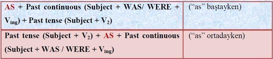 Past Continuous (Şimdiki Zamanın Hikayesi) Anlatımı 2 – as kullanımı kuralı