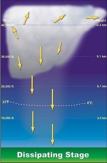 Gökgürültülü Fırtınalar Nasıl Oluşur? İklim Değişikliğinin Etkisi 4 – gökgürültülü fırtına thunderstorm dağılma evresi