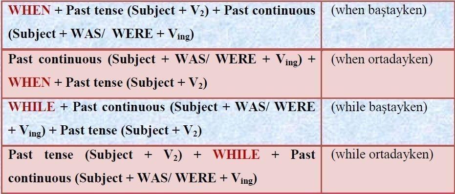 Past Continuous (Şimdiki Zamanın Hikayesi) Anlatımı 1 – when while kuralı