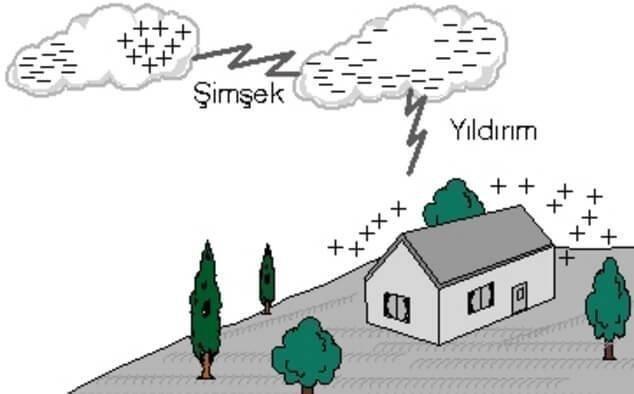 Gökgürültülü Fırtınalar Nasıl Oluşur? İklim Değişikliğinin Etkisi 3 – yıldırım ve şimşek arasındaki fark
