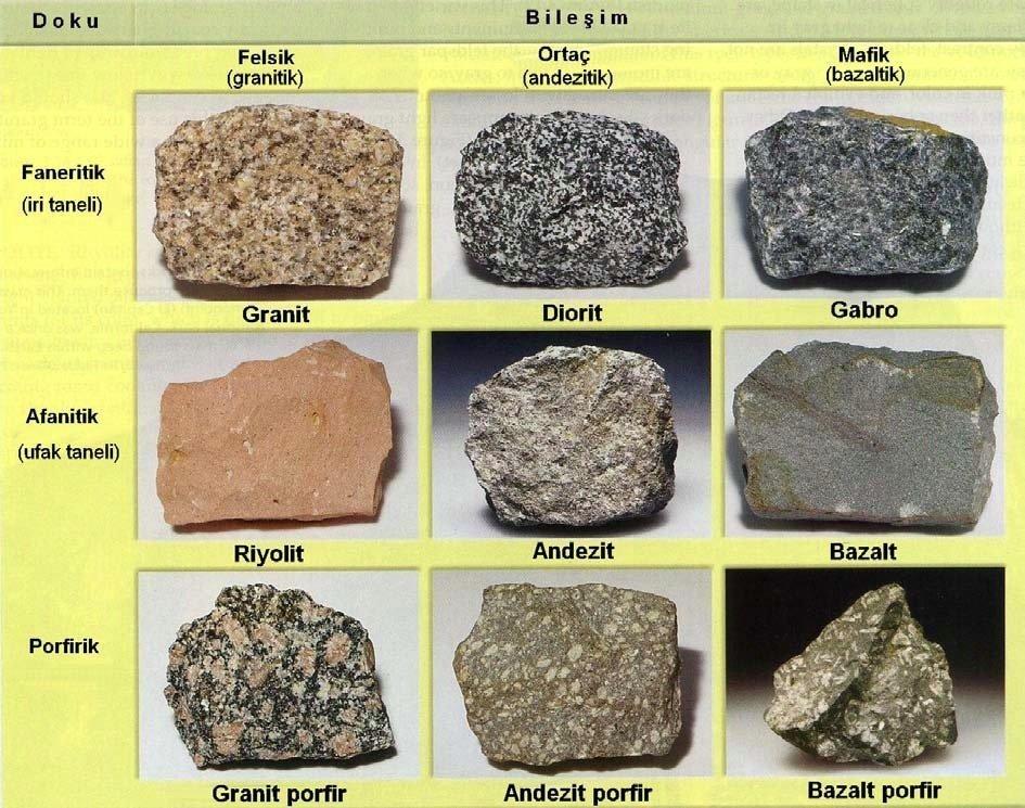 Magmatik Kayaçların Kimyasal ve Fiziksel Özellikleri 7 – felsik fanerik porforik nedir