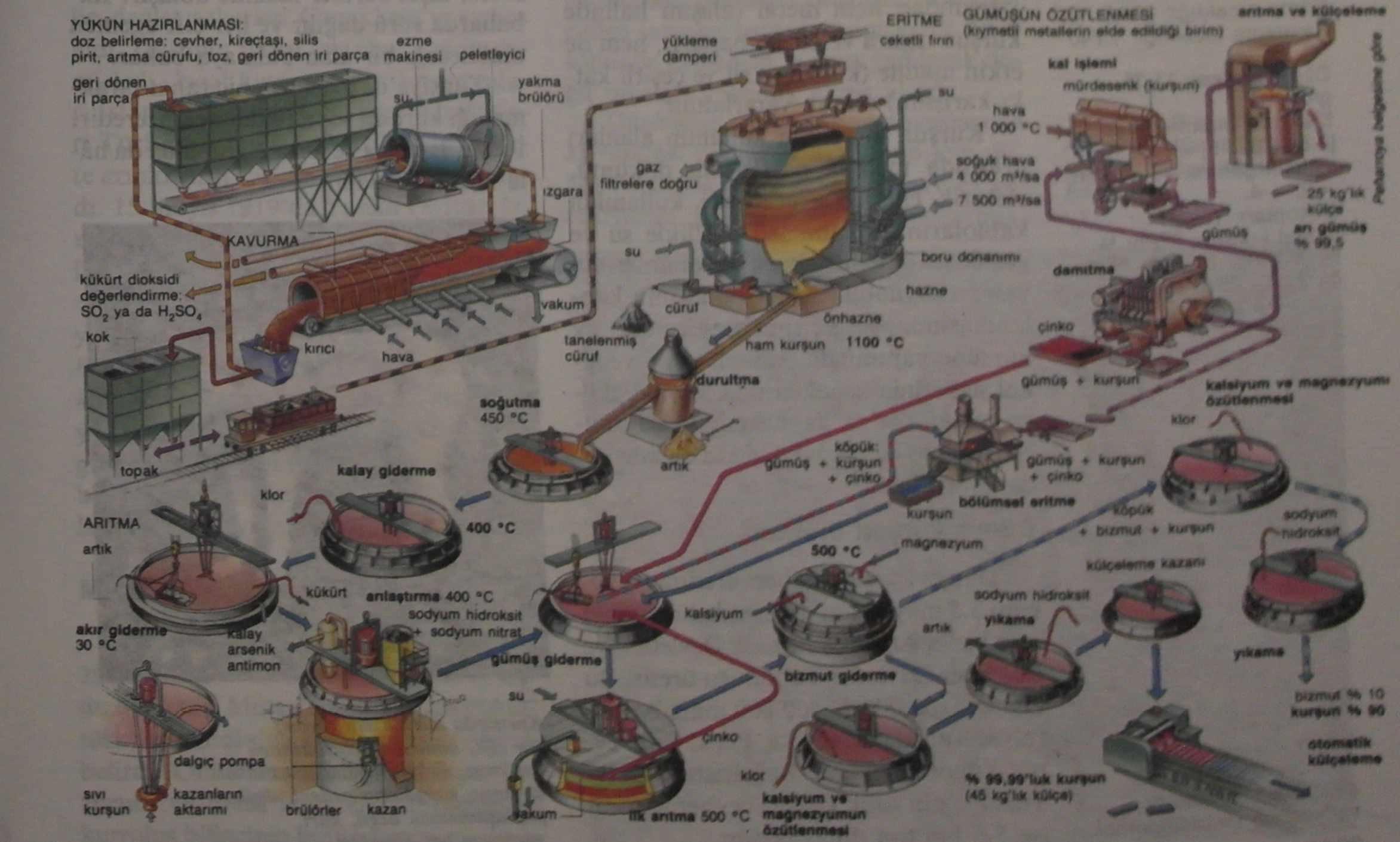 Kurşun Nedir? Özellikleri ve Kullanım Alanları 2 – kurşun üretim şeması
