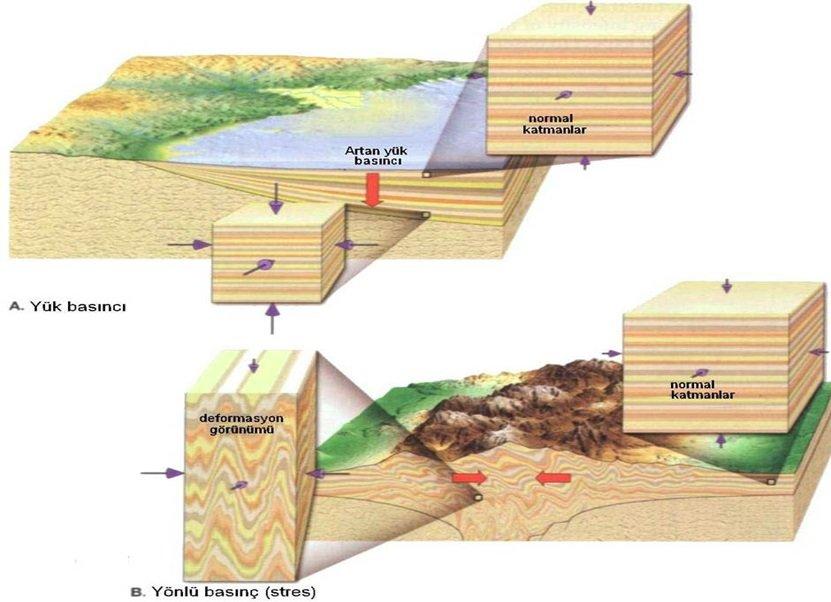 Metamorfik Kayaçlar ile İlgili Geniş Konu Anlatımı 2 – metamorfizma için şartlar basınç