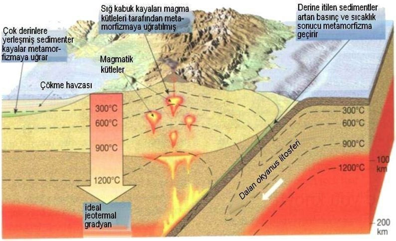 Metamorfik Kayaçlar ile İlgili Geniş Konu Anlatımı 1 – metamorfizma için şartlar