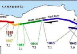 Beklenen İstanbul Depremi İle İlgili Basit Açıklama