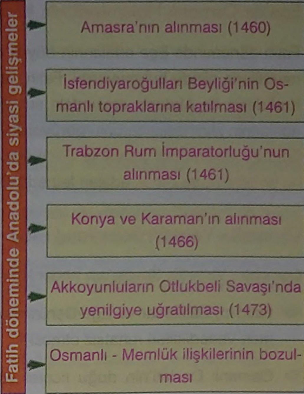 Fatih Sultan Mehmet Dönemi Savaşları Ve Gelişmeleri (Detaylı) 3 – fatih sultan mehmet döneminde anadolu da siyasi gelişmeler