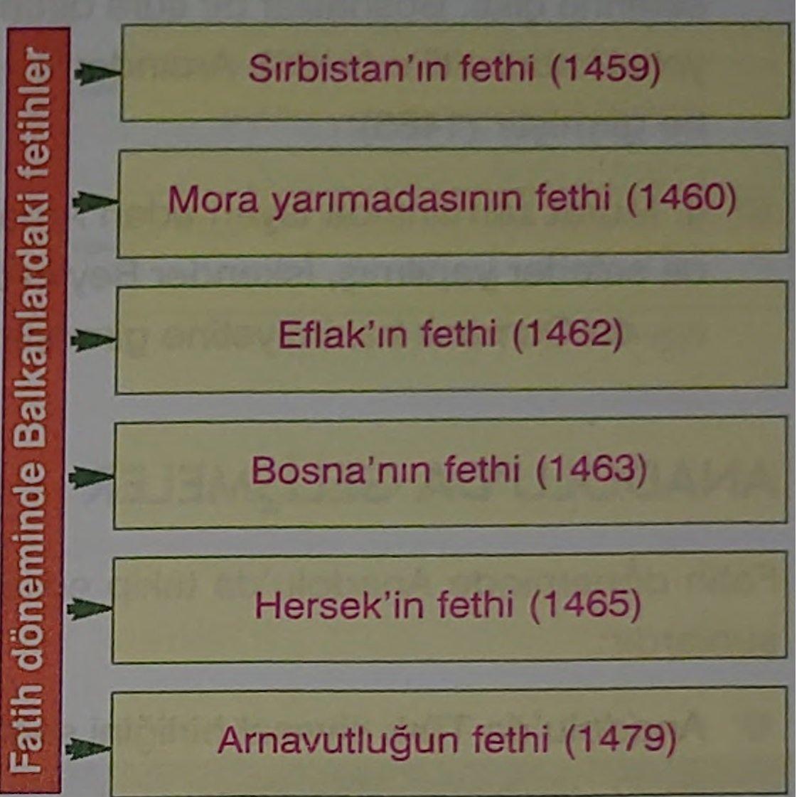 Fatih Sultan Mehmet Dönemi Savaşları Ve Gelişmeleri (Detaylı) 2 – fatih sultan mehmet döneminde balkanlardaki fetihler
