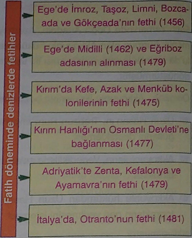 Fatih Sultan Mehmet Dönemi Savaşları Ve Gelişmeleri (Detaylı) 4 – fatih sultan mehmet döneminde denizlerdeki fetihler