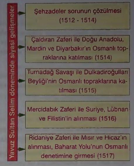 Yavuz Sultan Selim (1. Selim) Dönemi Savaşları ve Gelişmeleri (1512 - 1520) 1 – yavus sultan selim döneminde siyasi gelişmeler